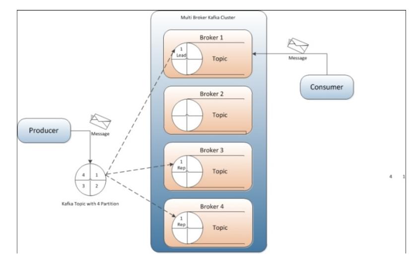 ELK part 4 - Cài đặt ELK sử dụng kafka làm cache | BlogCloud365