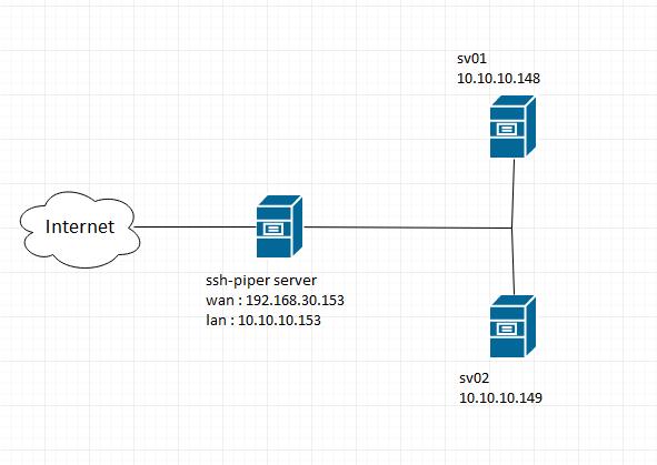 Hướng dẫn cài đặt SSH Piper trên Ubuntu 16 04 | BlogCloud365